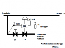 Diagram Atmospheric Dump Controller