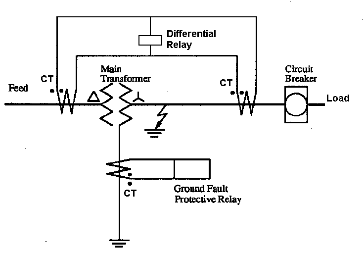 Differential and Ground Fault Protection
