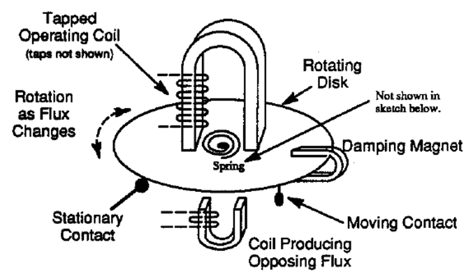 Induction Type Relay