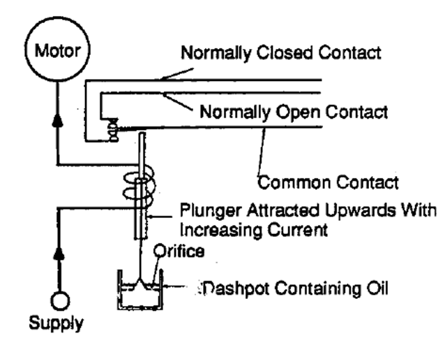 Plunger Type Relay