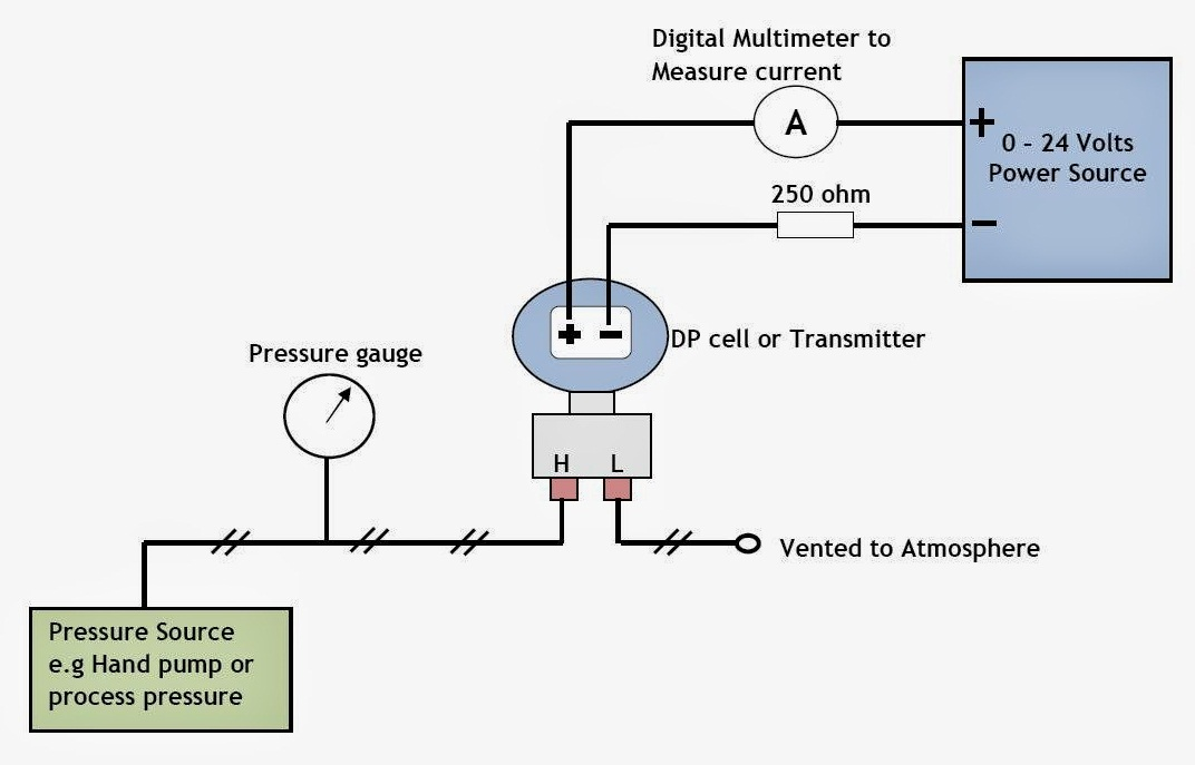 kalibrasi differential pressure transmitter