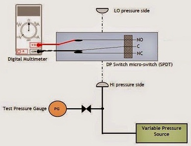 Cara kalibrasi Differential Pressure Switch 2
