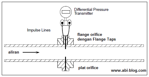 Plat Orifice dan Differential Pressure Transmitter