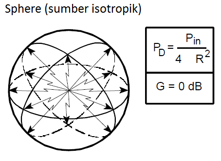 Isotropik Source
