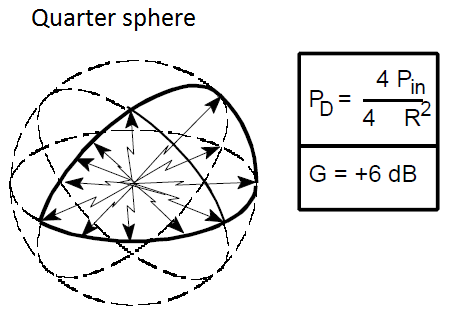 Quarter sphere