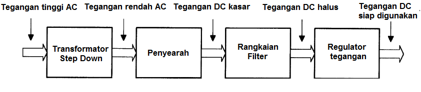 Blok diagram power suplai
