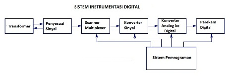 Sistem Instrumentasi Digital